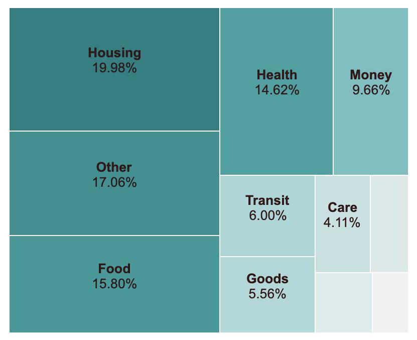 Breakdown of services IN
